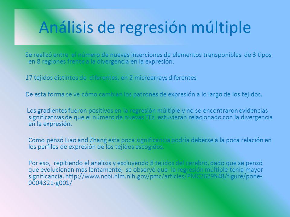 Análisis de regresión múltiple Se realizó entre el número de nuevas inserciones de elementos transponibles de 3 tipos en 8 regiones frente a la diverg