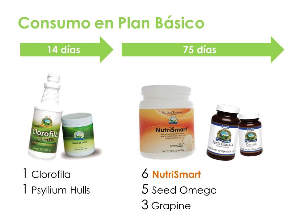 Consumo en Plan Básico 14 días75 días 1 Clorofila 1 Psyllium Hulls 6 NutriSmart 5 Seed Omega 3 Grapine
