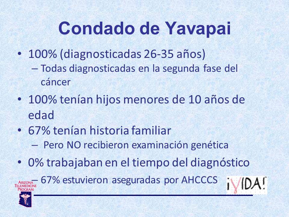 100% (diagnosticadas 26-35 años) – Todas diagnosticadas en la segunda fase del cáncer 100% tenían hijos menores de 10 años de edad 67% tenían historia familiar – Pero NO recibieron examinación genética 0% trabajaban en el tiempo del diagnóstico – 67% estuvieron aseguradas por AHCCCS Condado de Yavapai