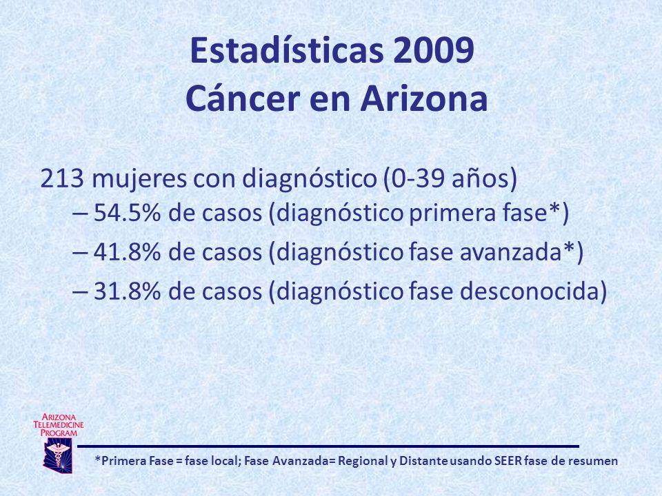 Estadísticas 2009 Cáncer en Arizona 213 mujeres con diagnóstico (0-39 años) – 54.5% de casos (diagnóstico primera fase*) – 41.8% de casos (diagnóstico fase avanzada*) – 31.8% de casos (diagnóstico fase desconocida) *Primera Fase = fase local; Fase Avanzada= Regional y Distante usando SEER fase de resumen