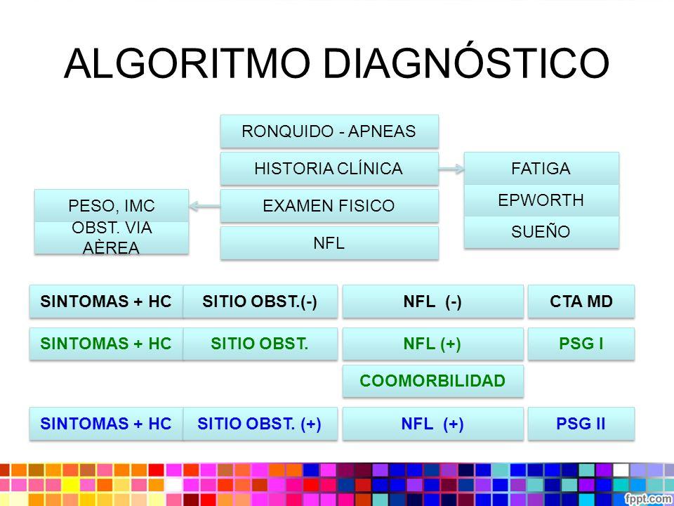 ALGORITMO DIAGNÓSTICO RONQUIDO - APNEAS HISTORIA CLÍNICA FATIGA EPWORTH SUEÑO NFL EXAMEN FISICO PESO, IMC OBST. VIA AÈREA SINTOMAS + HC SITIO OBST. (+