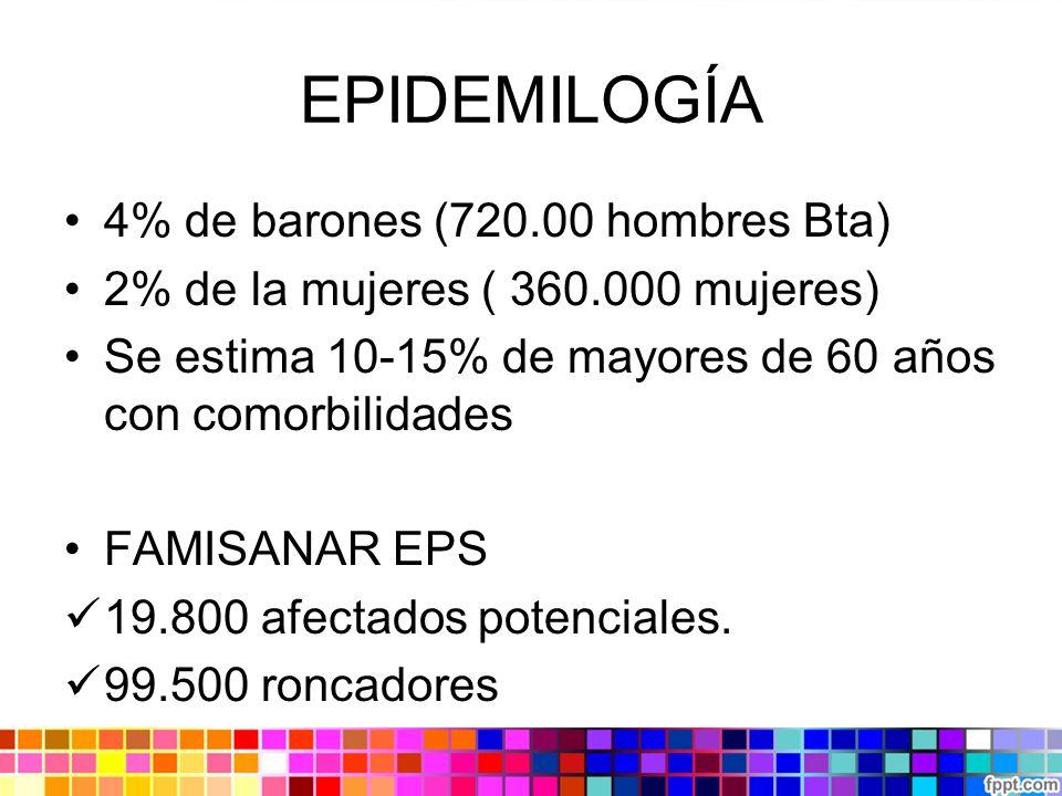 EPIDEMILOGÍA 4% de barones (720.00 hombres Bta) 2% de la mujeres ( 360.000 mujeres) Se estima 10-15% de mayores de 60 años con comorbilidades FAMISANAR EPS 19.800 afectados potenciales.