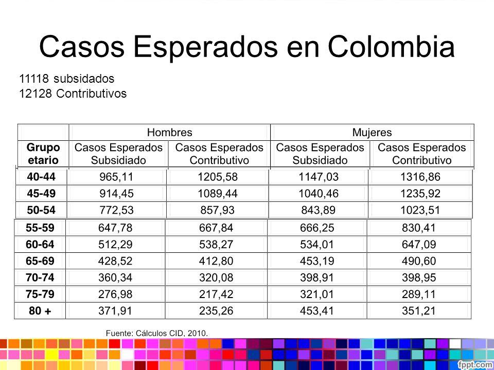 Casos Esperados en Colombia 11118 subsidados 12128 Contributivos