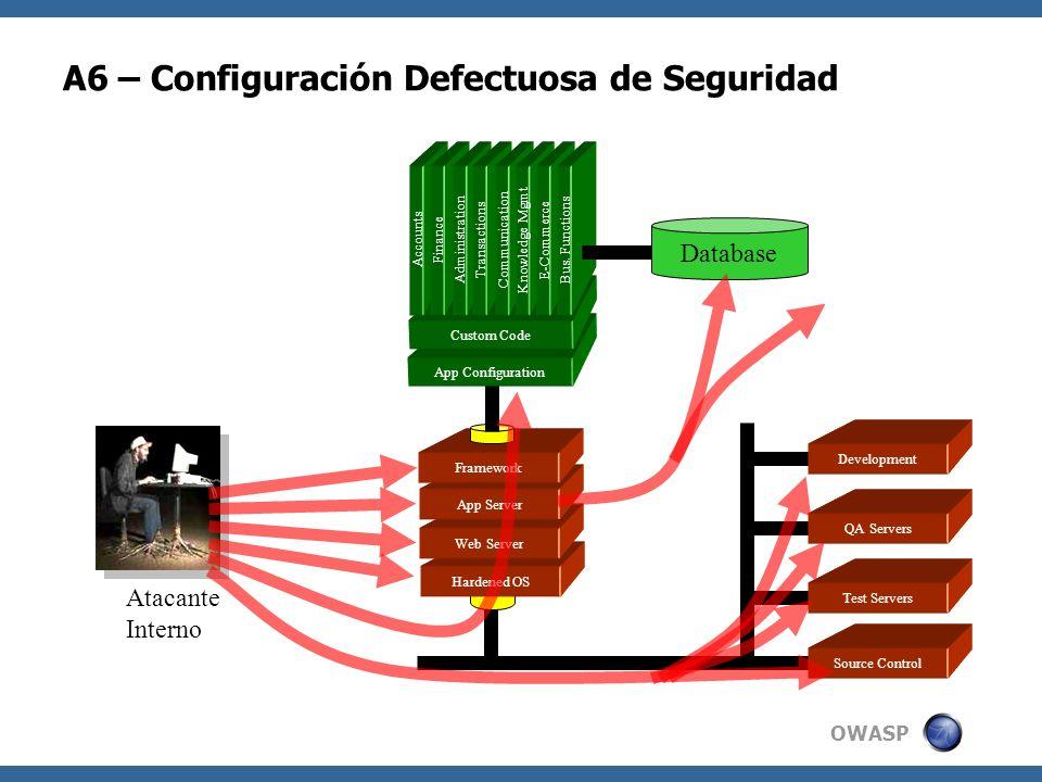 OWASP A6 – Configuración Defectuosa de Seguridad Hardened OS Web Server App Server Framework App Configuration Custom Code Accounts Finance Administra