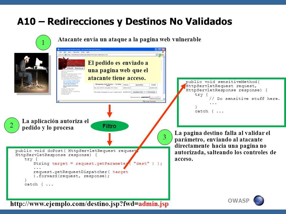 OWASP A10 – Redirecciones y Destinos No Validados 2 Atacante envía un ataque a la pagina web vulnerable 1 La aplicación autoriza el pedido y lo proces