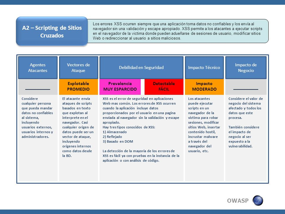 OWASP A3 – Pérdida de Autenticación y Gestión de Sesiones Custom Code Accounts Finance Administration Transactions Communication Knowledge Mgmt E-Commerce Bus.