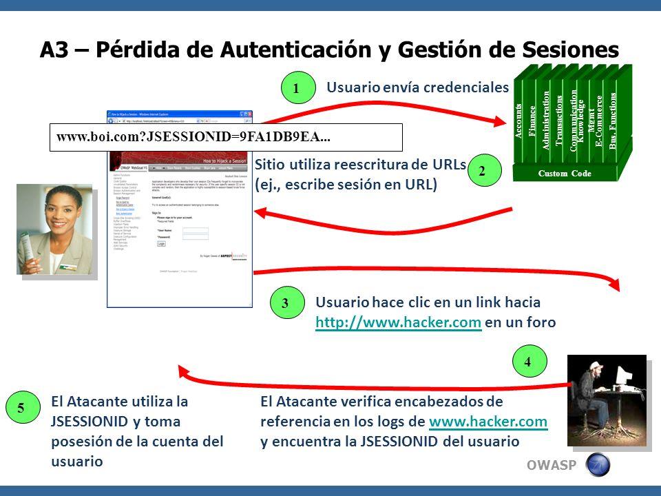 OWASP A3 – Pérdida de Autenticación y Gestión de Sesiones Custom Code Accounts Finance Administration Transactions Communication Knowledge Mgmt E-Comm