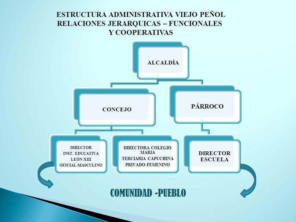 ALCALDÍACONCEJO DIRECTOR INST. EDUCATIVA LEÓN XIII OFICIAL-MASCULINO DIRECTORA COLEGIO MARIA TERCIARIA CAPUCHINA PRIVADO-FEMENINO PÁRROCO DIRECTOR ESC