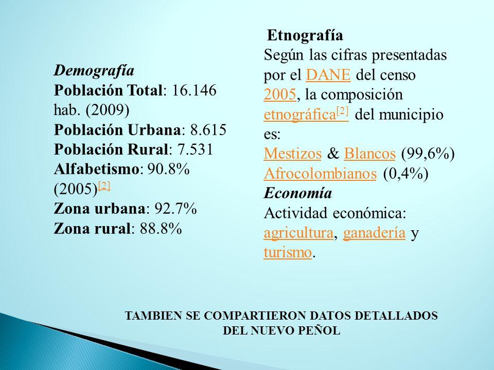 Demografía Población Total: 16.146 hab. (2009) Población Urbana: 8.615 Población Rural: 7.531 Alfabetismo: 90.8% (2005) [2] [2] Zona urbana: 92.7% Zon