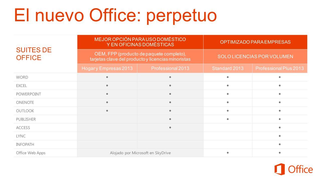 SUSCRIPCIONES A OFFICE 365 Office 365 Pequeña Empresa Premium Office 365 Mediana Empresa Office 365 Empresa (Plan E3) CANTIDAD MÁXIMA DE USUARIOS 25250Ilimitada APLICACIÓN DE OFFICE: suscripción a Office Versiones de sobremesa de Word, Excel, PowerPoint, Outlook, Access y mucho más OFFICE WEB APPS: creación y edición de archivos de Word, PowerPoint, Excel y OneNote en Internet OFFICE WEB MOBILE APPS: acceso a Word, Excel, PowerPoint y Outlook desde dispositivos móviles CORREO ELECTRÓNICO BASADO EN CLOUD: correo electrónico de clase empresarial y calendarios compartidos, con su propio nombre de dominio, tecnología Exchange Online y 25 GB de espacio de almacenamiento para cada usuario CONFERENCIAS WEB: reuniones a través de la Web con audio y vídeo; mensajería instantánea, llamadas de PC a PC y videoconferencias con tecnología Lync SITIO WEB ALOJADO: diseño y mantenimiento de un sitio web simple y público para la empresa sin tarifas de alojamiento adicionales y con su dominio propio PROTECCIÓN CONTRA SPAM (CORREO BASURA) Y VIRUS: gama alta de antivirus y filtro antispam configurables ASISTENCIA DE LA COMUNIDAD DE MICROSOFT: respuestas en el sitio web, recursos sobre procedimientos y conexión con otros clientes de Office 365 BUZONES DEL SITIO: almacenamiento y uso compartido de mensajes de correo electrónico y documentos en carpetas específicas del proyecto, para una colaboración más fácil con el equipo SITIO INTRANET PARA LOS EQUIPOS: espacio de trabajo en los sitios de SharePoint con configuración de seguridad personalizable para equipos individuales pertenecientes a la organización (20) (3000) INTEGRACIÓN CON ACTIVE DIRECTORY: gestión de las credenciales y los permisos de usuario; inicio de sesión único y sincronización con Active Directory YAMMER: red social privada para la empresa que permite la colaboración segura entre departamentos, ubicaciones geográficas, contenidos y aplicaciones empresariales ASISTENCIA INFORMÁTICA LAS 24 HORAS AL DÍA, LOS 7 DÍAS DE LA SEMA
