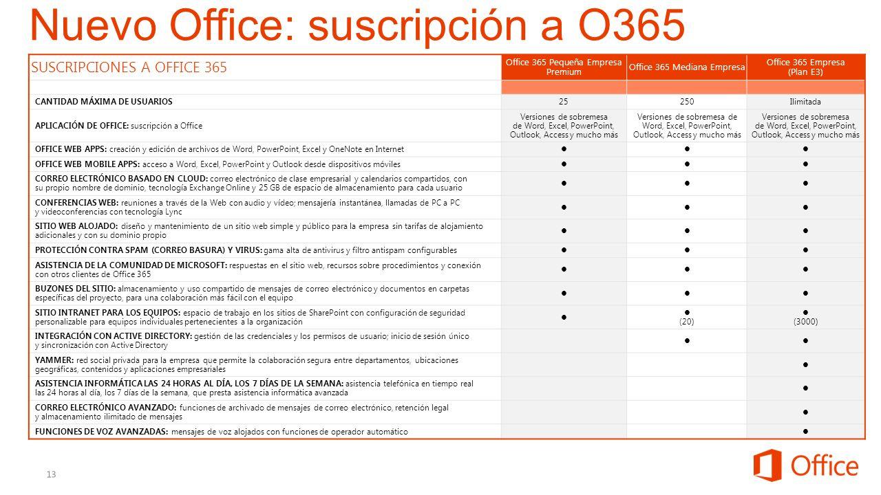SUSCRIPCIONES A OFFICE 365 Office 365 Pequeña Empresa Premium Office 365 Mediana Empresa Office 365 Empresa (Plan E3) CANTIDAD MÁXIMA DE USUARIOS 2525