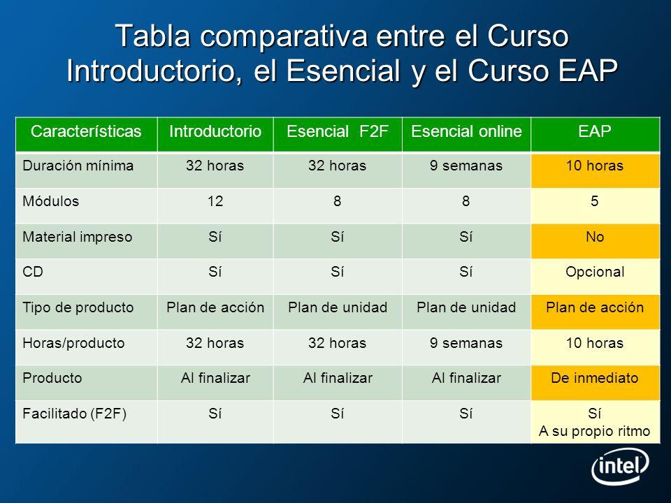 Tabla comparativa entre el Curso Introductorio, el Esencial y el Curso EAP CaracterísticasIntroductorioEsencial F2FEsencial onlineEAP Duración mínima3