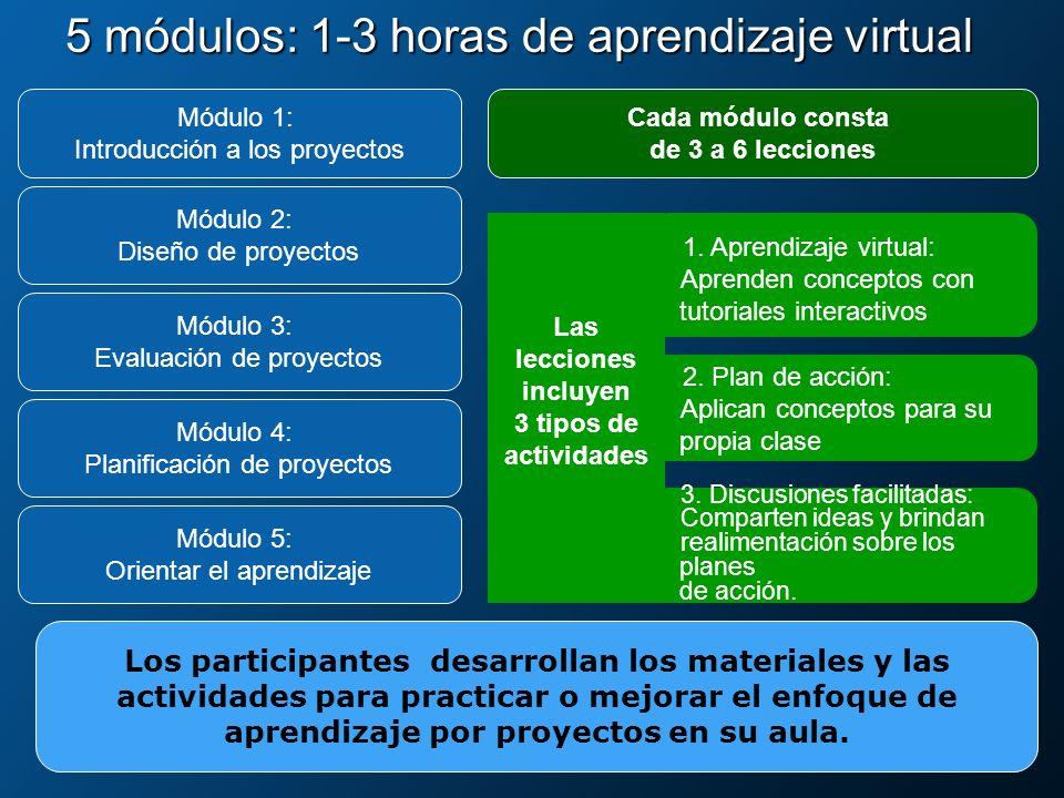5 módulos: 1-3 horas de aprendizaje virtual 2. Plan de acción: Aplican conceptos para su propia clase Módulo 3: Evaluación de proyectos Módulo 5: Orie
