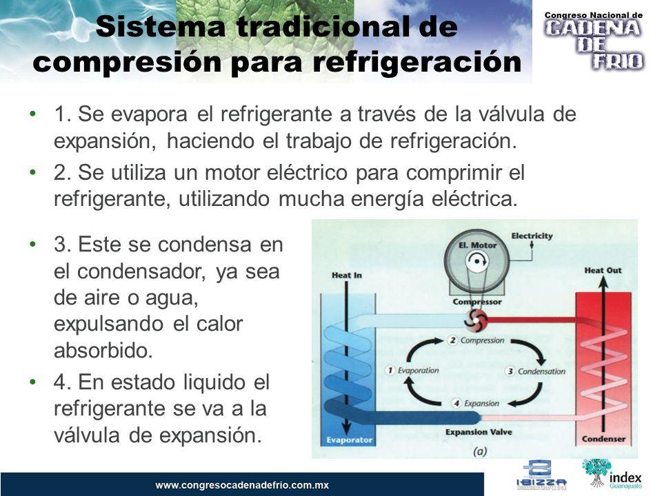 Sistema tradicional de compresión para refrigeración 1. Se evapora el refrigerante a través de la válvula de expansión, haciendo el trabajo de refrige