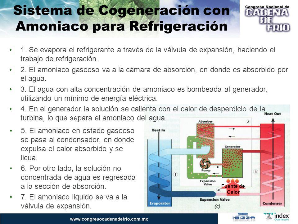 Sistema de Cogeneración con Amoniaco para Refrigeración 5. El amoniaco en estado gaseoso se pasa al condensador, en donde expulsa el calor absorbido y