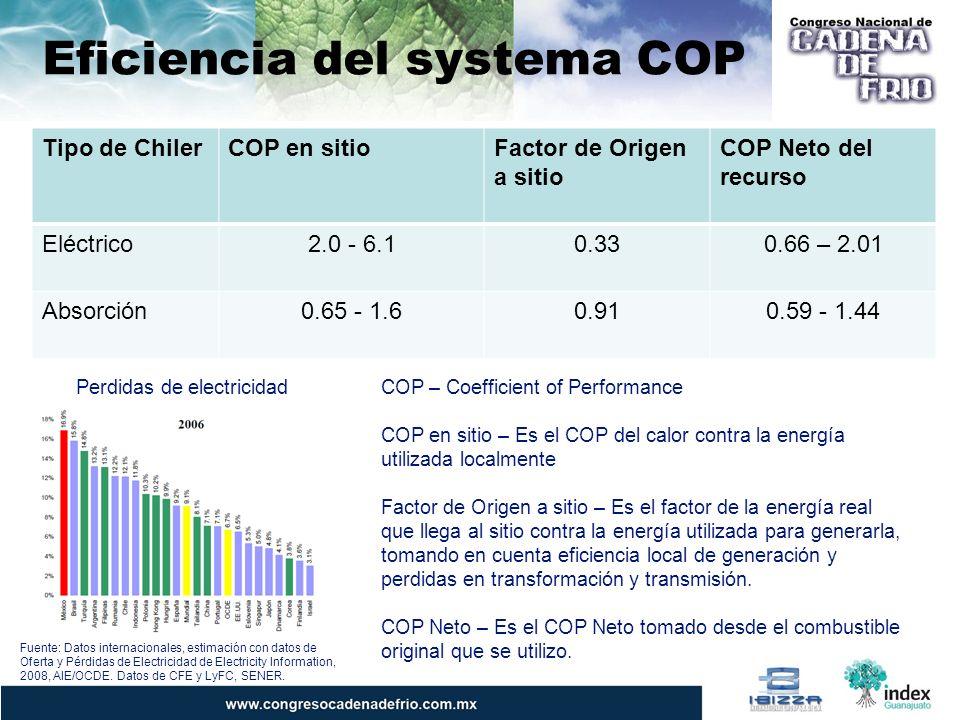 Eficiencia del systema COP Tipo de ChilerCOP en sitioFactor de Origen a sitio COP Neto del recurso Eléctrico2.0 - 6.10.330.66 – 2.01 Absorción0.65 - 1.60.910.59 - 1.44 COP – Coefficient of Performance COP en sitio – Es el COP del calor contra la energía utilizada localmente Factor de Origen a sitio – Es el factor de la energía real que llega al sitio contra la energía utilizada para generarla, tomando en cuenta eficiencia local de generación y perdidas en transformación y transmisión.