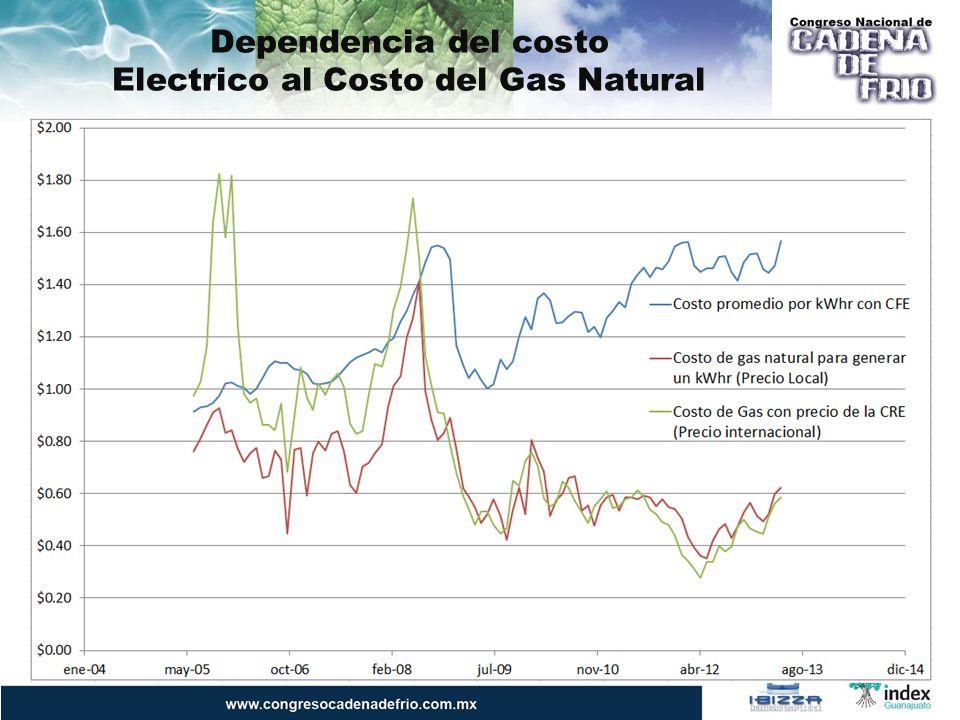 Dependencia del costo Electrico al Costo del Gas Natural