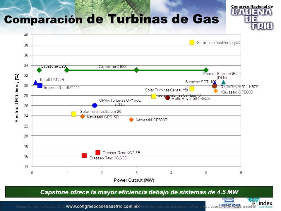Comparación de Turbinas de Gas Capstone ofrece la mayor eficiencia debajo de sistemas de 4.5 MW Source: Company Websites. Data and results are based o