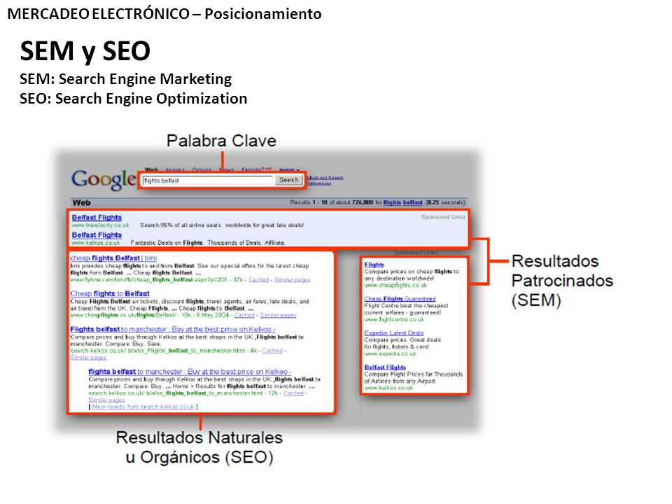 MERCADEO ELECTRÓNICO – Posicionamiento SEM y SEO SEM: Search Engine Marketing SEO: Search Engine Optimization