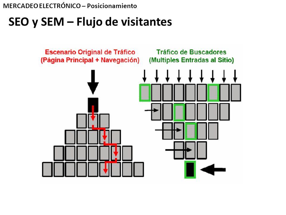 SEO y SEM – Flujo de visitantes MERCADEO ELECTRÓNICO – Posicionamiento