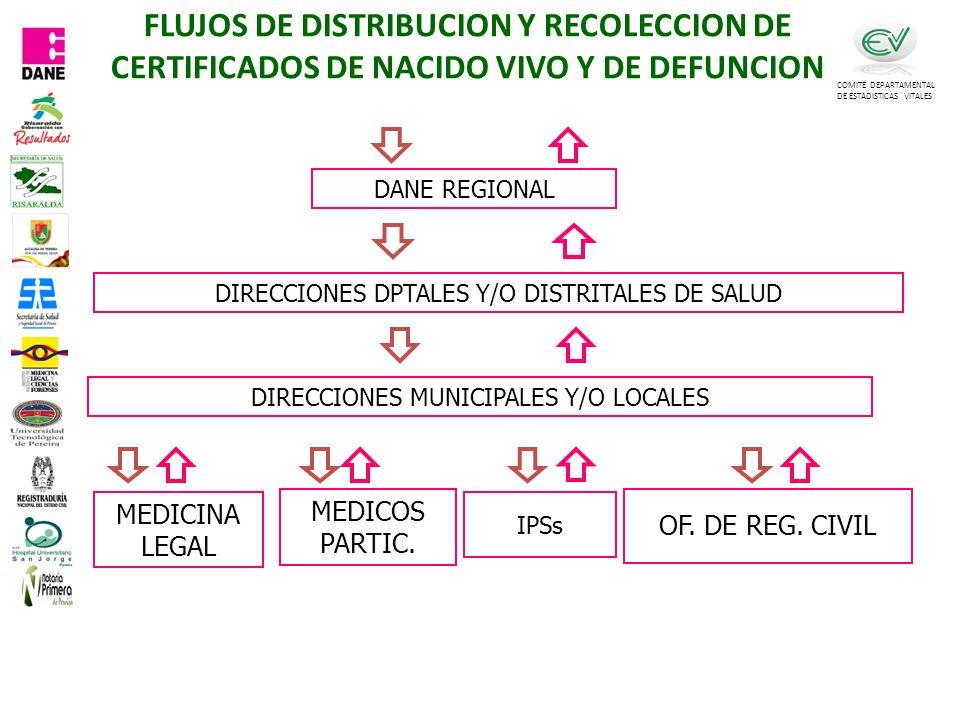 FLUJOS DE DISTRIBUCION Y RECOLECCION DE CERTIFICADOS DE NACIDO VIVO Y DE DEFUNCION COMITÉ DEPARTAMENTAL DE ESTADISTICAS VITALES MEDICINA LEGAL DIRECCIONES DPTALES Y/O DISTRITALES DE SALUD DANE REGIONAL DIRECCIONES MUNICIPALES Y/O LOCALES OF.
