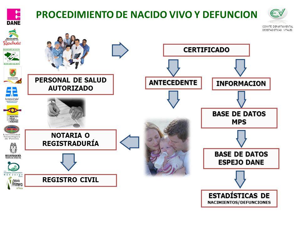 PROCEDIMIENTO DE NACIDO VIVO Y DEFUNCION COMITÉ DEPARTAMENTAL DE ESTADISTICAS VITALES CERTIFICADO NOTARIA O REGISTRADURÍA REGISTRO CIVIL PERSONAL DE SALUD AUTORIZADO ANTECEDENTE INFORMACION ESTADÍSTICAS DE NACIMIENTOS/DEFUNCIONES BASE DE DATOS MPS BASE DE DATOS ESPEJO DANE