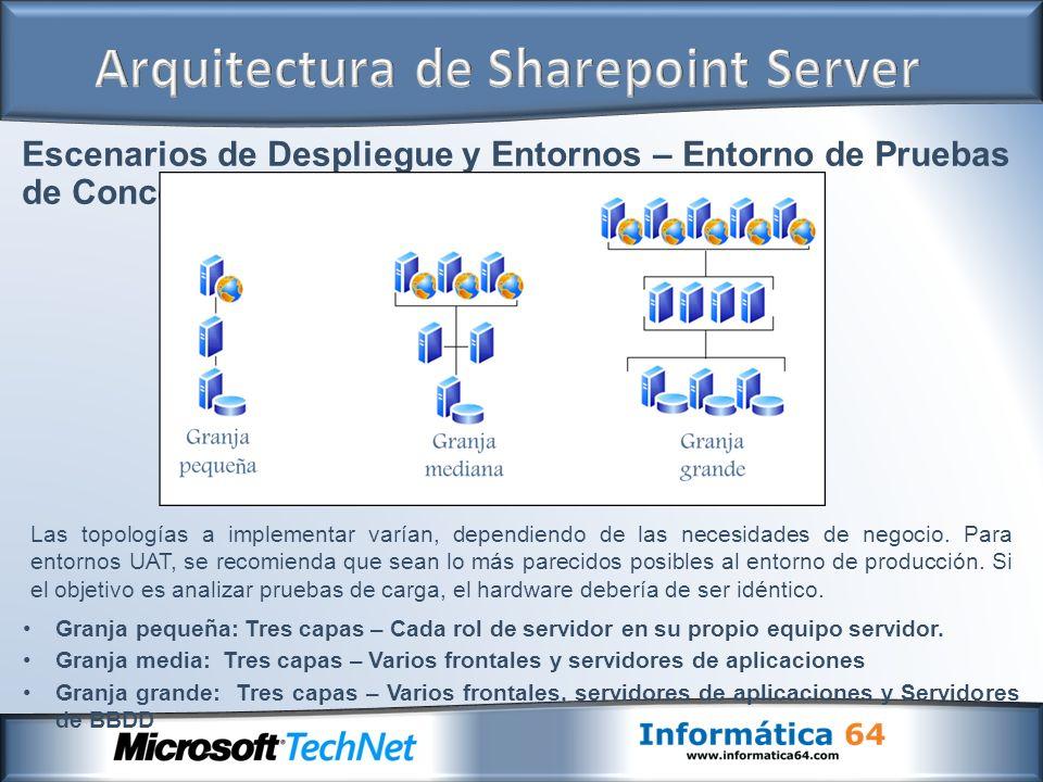 Escenarios de Despliegue y Entornos – Entorno de Pruebas de Concepto Granja pequeña: Tres capas – Cada rol de servidor en su propio equipo servidor. G