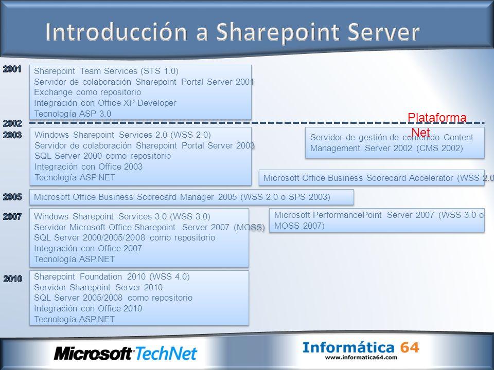 Servidor de gestión de contenido Content Management Server 2002 (CMS 2002) Sharepoint Team Services (STS 1.0) Servidor de colaboración Sharepoint Port