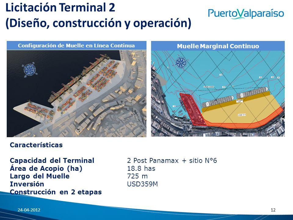 Licitación Terminal 2 (Diseño, construcción y operación) Configuración de Muelle en Línea Continua Muelle Marginal Continuo Características Capacidad