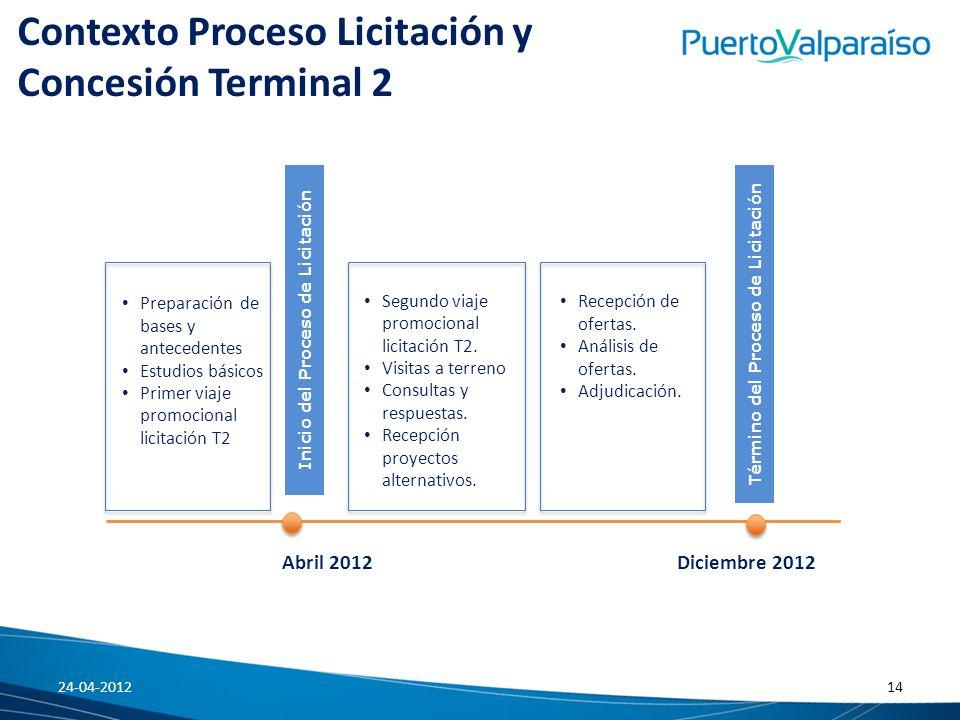 Contexto Proceso Licitación y Concesión Terminal 2 Preparación de bases y antecedentes Estudios básicos Primer viaje promocional licitación T2 Segundo