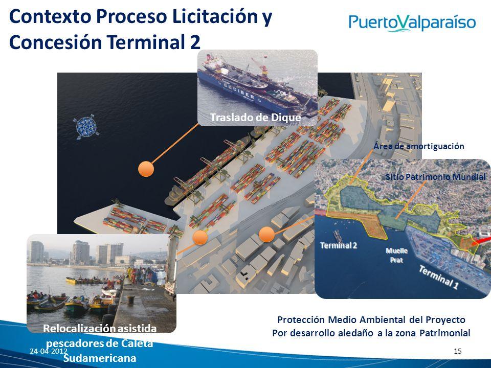 Contexto Proceso Licitación y Concesión Terminal 2 Traslado de Dique Protección Medio Ambiental del Proyecto Por desarrollo aledaño a la zona Patrimon