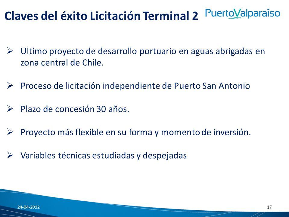 Claves del éxito Licitación Terminal 2 Ultimo proyecto de desarrollo portuario en aguas abrigadas en zona central de Chile. Proceso de licitación inde
