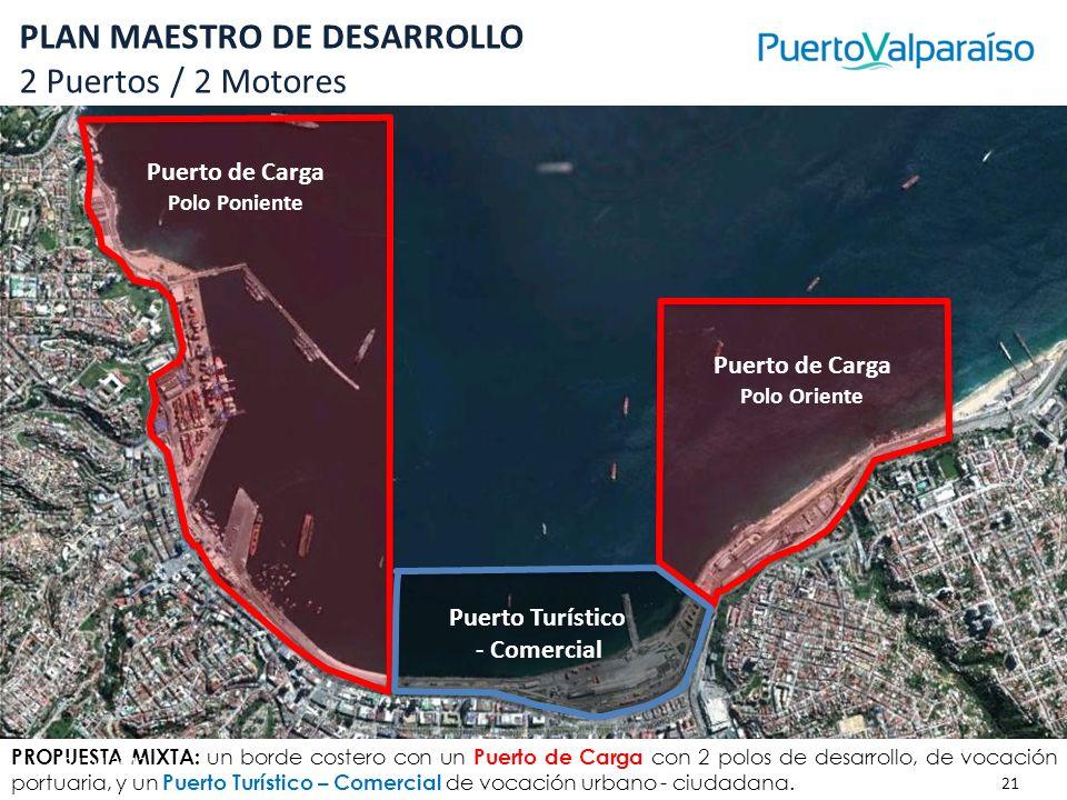 PLAN MAESTRO DE DESARROLLO 2 Puertos / 2 Motores PROPUESTA MIXTA: un borde costero con un Puerto de Carga con 2 polos de desarrollo, de vocación portu