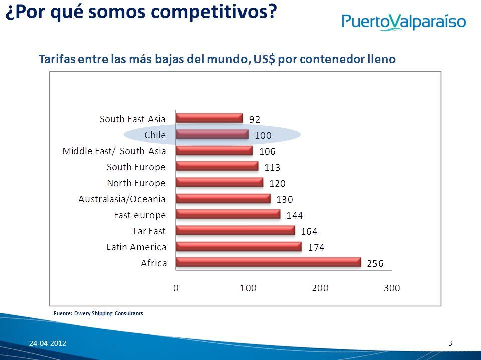 ¿Por qué somos competitivos? Fuente: Dwery Shipping Consultants Tarifas entre las más bajas del mundo, US$ por contenedor lleno 24-04-20123