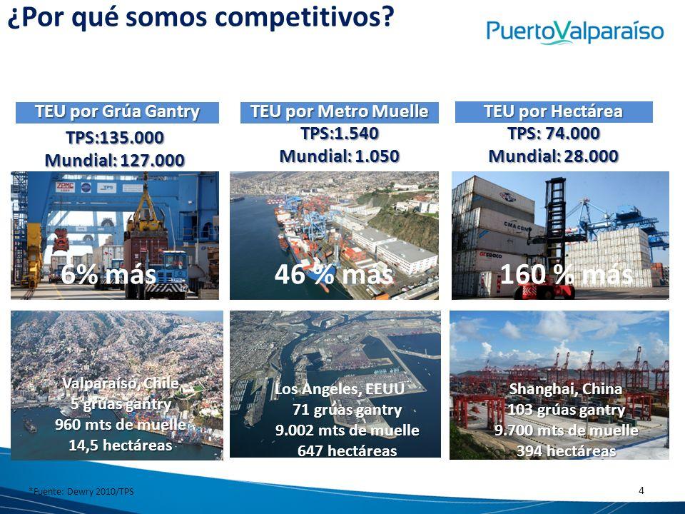 *Fuente: Dewry 2010/TPS TPS:135.000 Mundial: 127.000 TEU por Grúa Gantry TPS:1.540 Mundial: 1.050 TEU por Metro Muelle TPS: 74.000 Mundial: 28.000 TEU