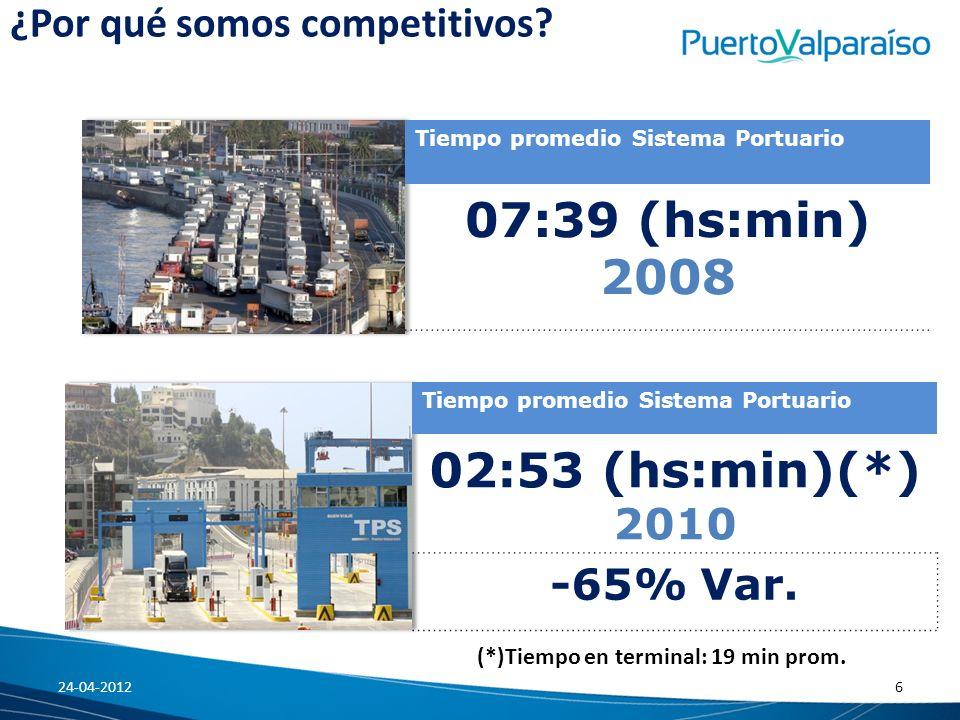 Tiempo promedio Sistema Portuario 07:39 (hs:min) 2008 Tiempo promedio Sistema Portuario 02:53 (hs:min)(*) 2010 -65% Var. ¿Por qué somos competitivos?