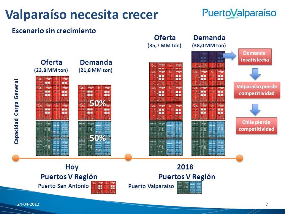 Valparaíso necesita crecer Oferta (23,8 MM ton) Demanda (21,8 MM ton)50% 50% Escenario sin crecimiento Chile pierde competitividad Chile pierde compet
