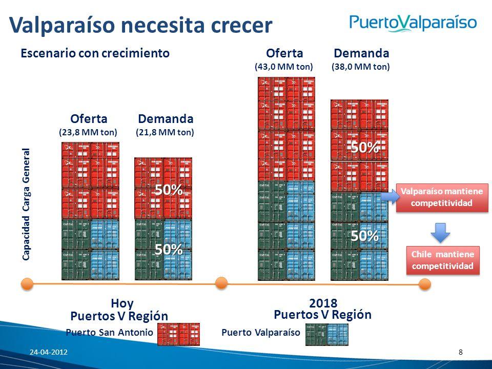 Valparaíso necesita crecer 2018Hoy Capacidad Carga General Puertos V Región Puerto San Antonio Puerto Valparaíso Puertos V Región Escenario con crecim