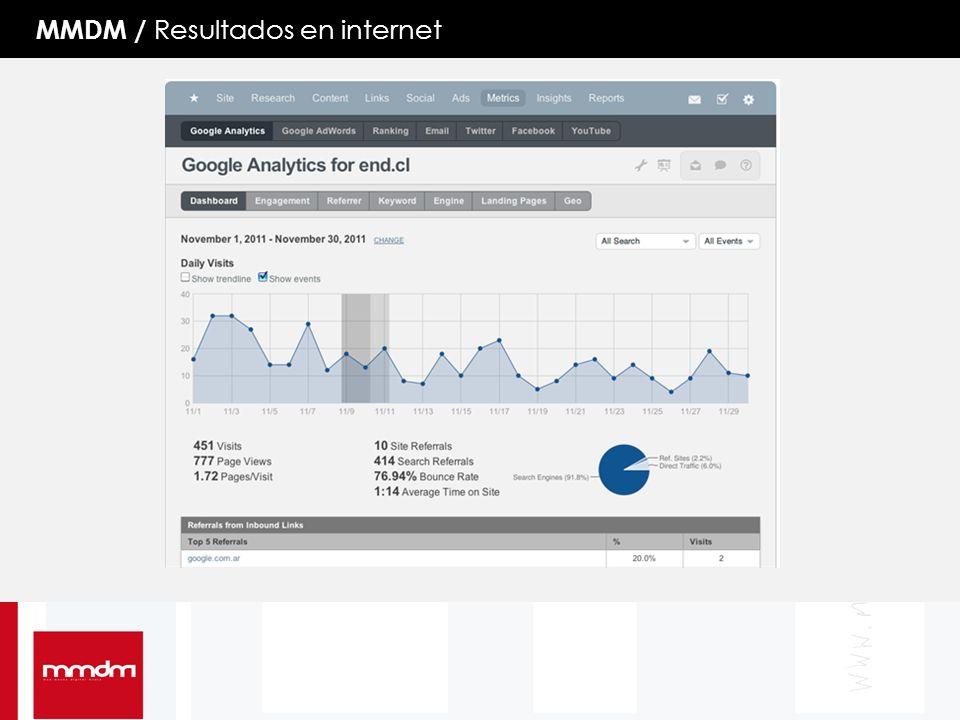 MMDM / Resultados en internet