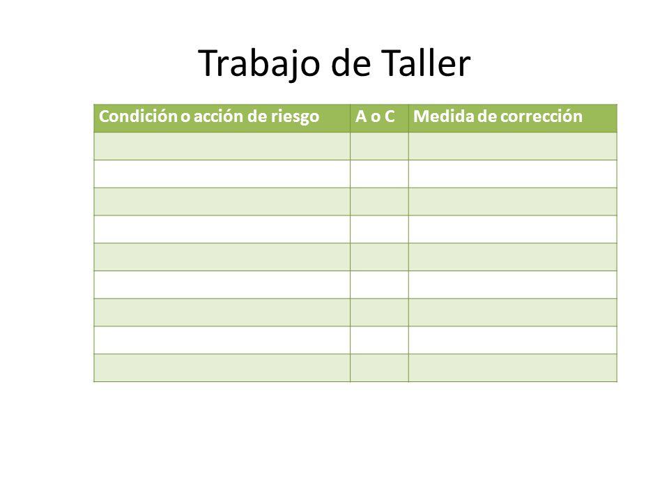 Trabajo de Taller Condición o acción de riesgoA o CMedida de corrección