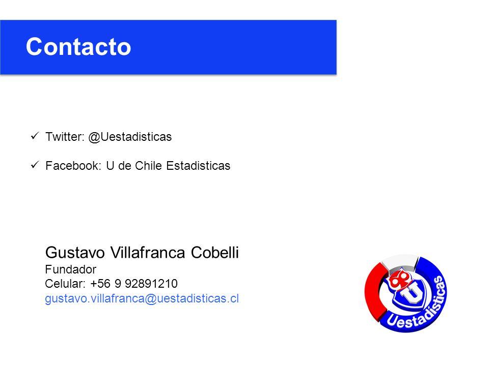 Twitter: @Uestadisticas Facebook: U de Chile Estadisticas Gustavo Villafranca Cobelli Fundador Celular: +56 9 92891210 gustavo.villafranca@uestadisticas.cl Contacto