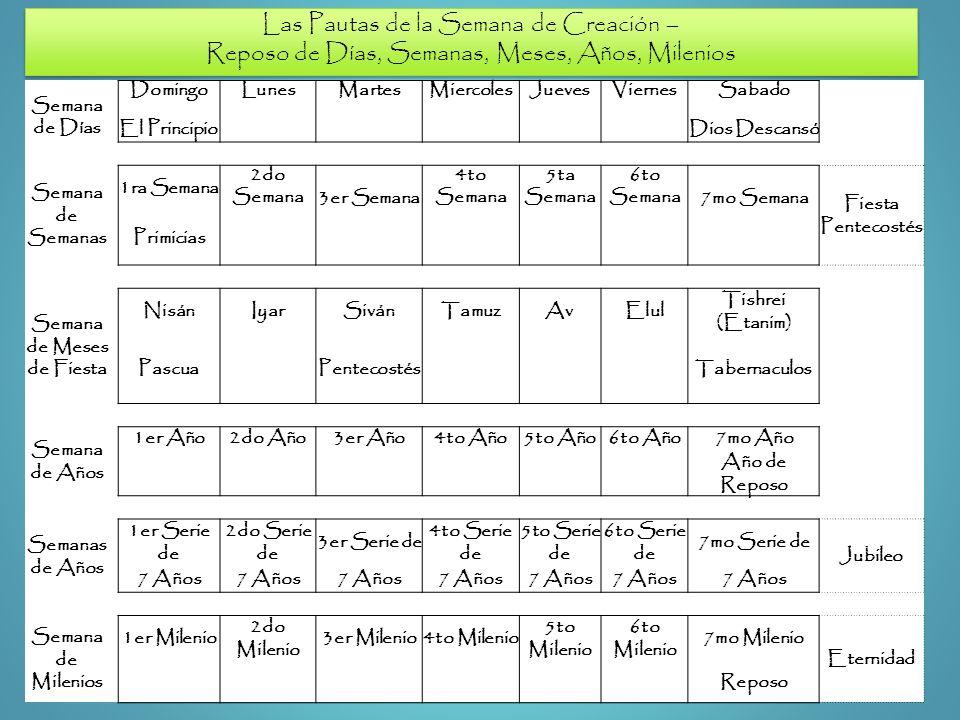 Las Pautas de la Semana de Creación – Reposo de Días, Semanas, Meses, Años, Milenios Las Pautas de la Semana de Creación – Reposo de Días, Semanas, Me