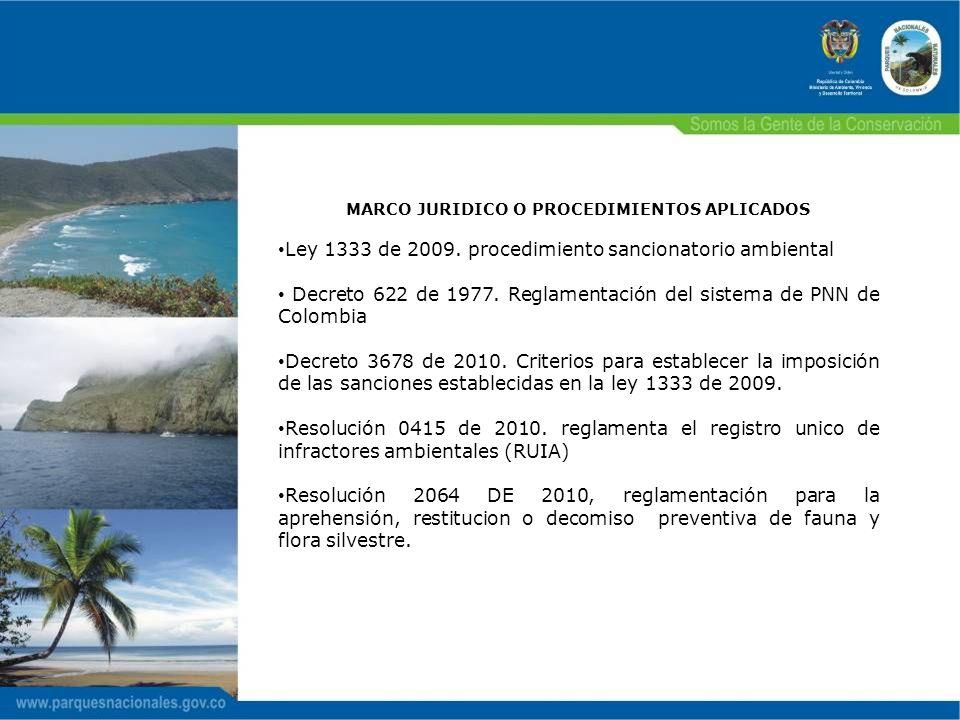 MARCO JURIDICO O PROCEDIMIENTOS APLICADOS Ley 1333 de 2009. procedimiento sancionatorio ambiental Decreto 622 de 1977. Reglamentación del sistema de P