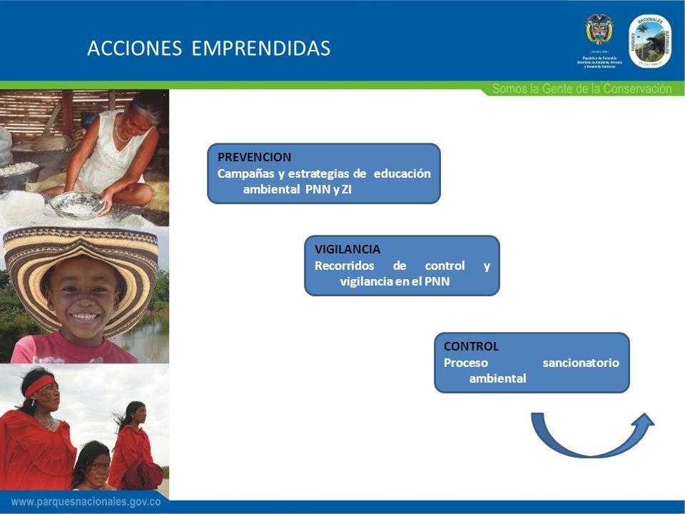 ACCIONES EMPRENDIDAS PREVENCION Campañas y estrategias de educación ambiental PNN y ZI VIGILANCIA Recorridos de control y vigilancia en el PNN CONTROL