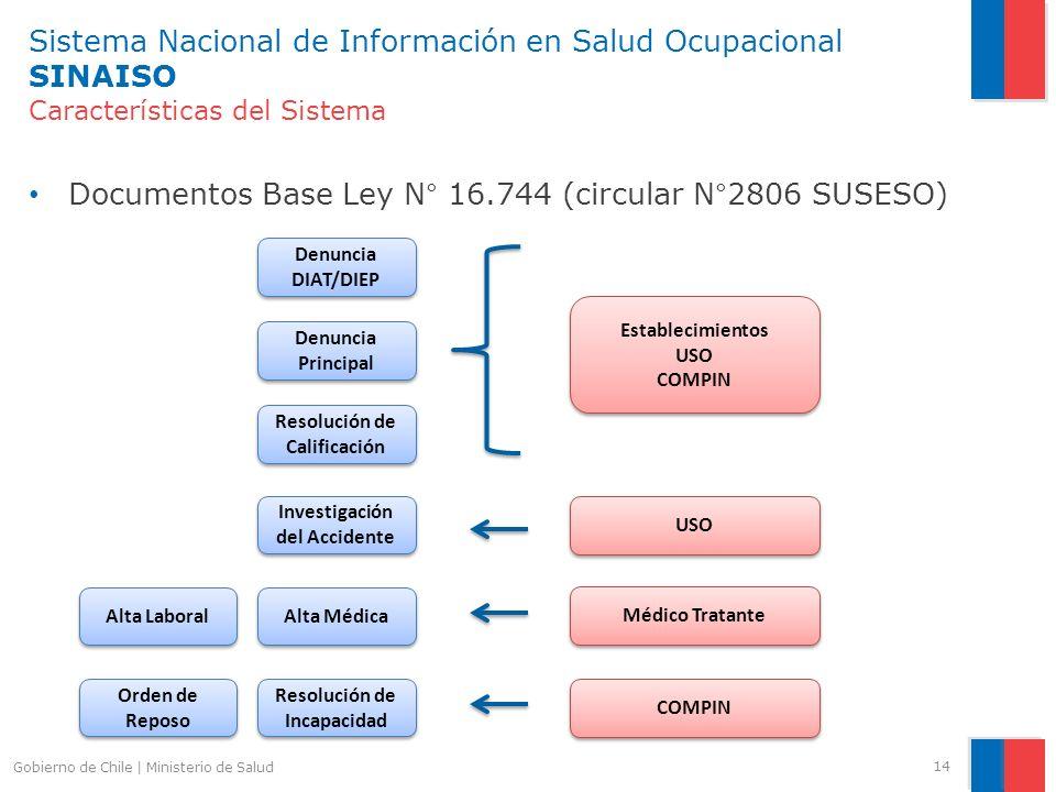 Sistema Nacional de Información en Salud Ocupacional SINAISO Características del Sistema Documentos Base Ley N° 16.744 (circular N°2806 SUSESO) 14 Gob