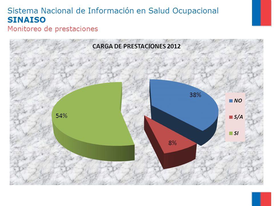 Sistema Nacional de Información en Salud Ocupacional SINAISO Monitoreo de prestaciones