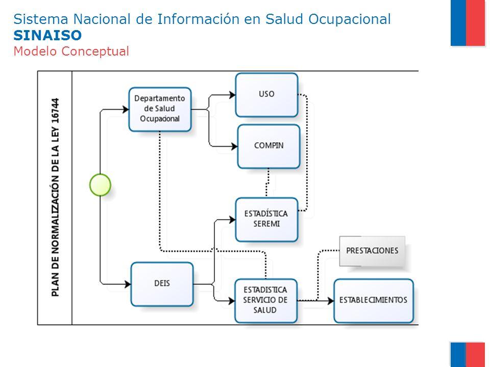 Sistema Nacional de Información en Salud Ocupacional SINAISO Modelo Conceptual