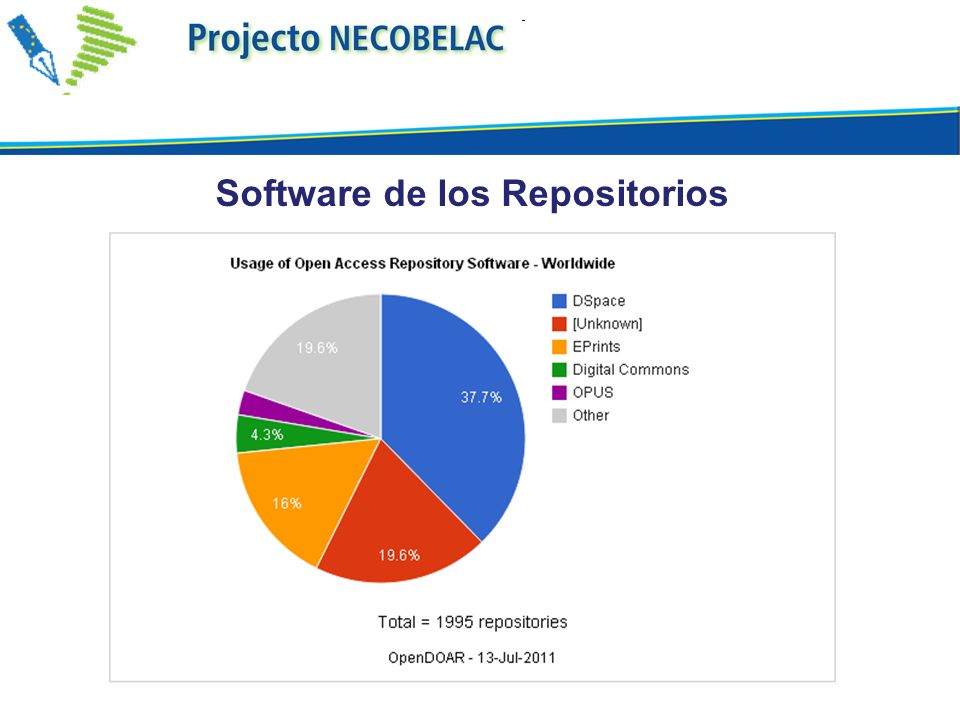 Software de los Repositorios