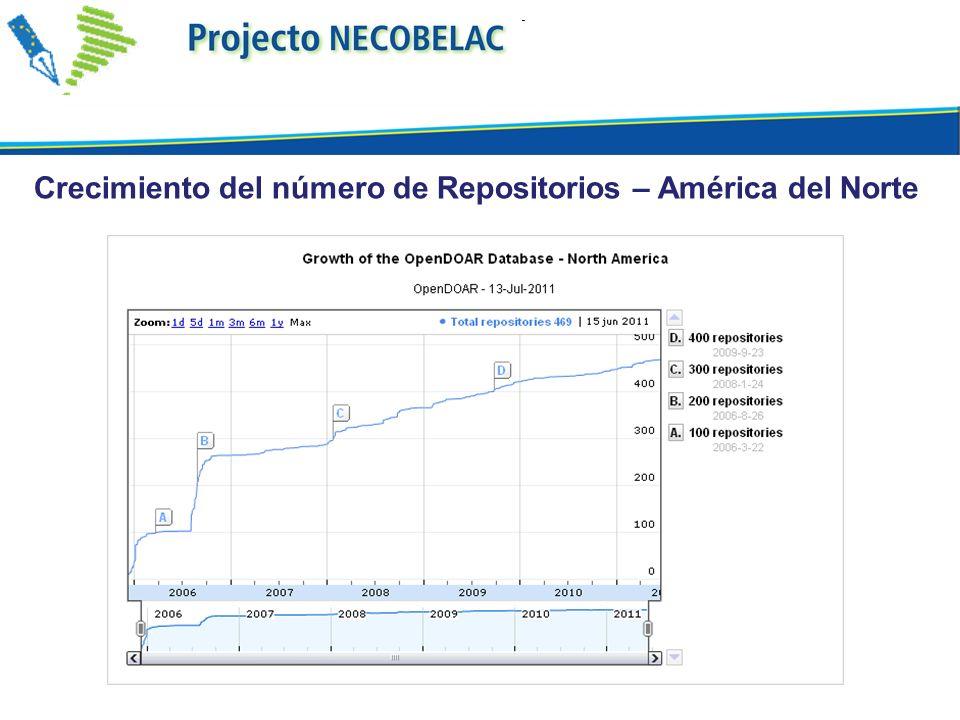 Crecimiento del número de Repositorios – América del Norte