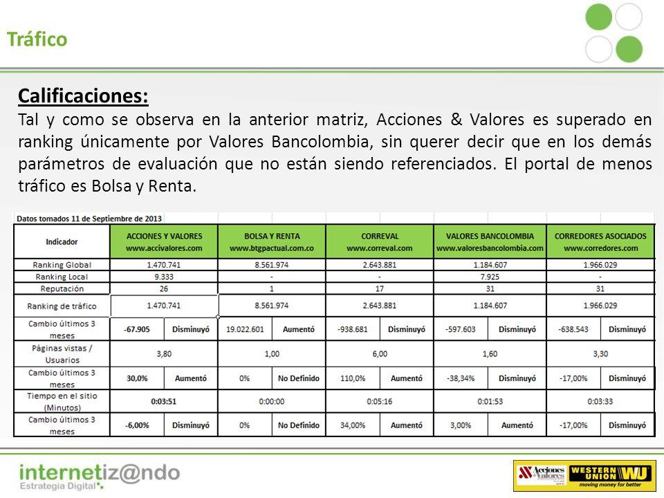 Calificación integrada de la perspectiva De acuerdo a los resultados presentados, Acciones & Valores tiene competencia directa en este perspectiva con Correval y Valores Bancolombia (Calidad y Presencia, respectivamente).